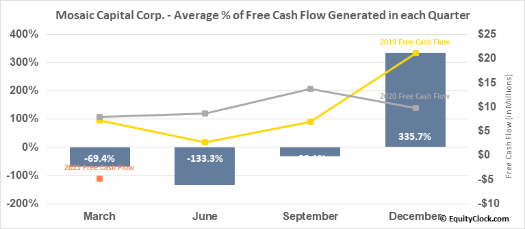 Mosaic Capital Corp. (TSXV:M.V) Free Cash Flow Seasonality