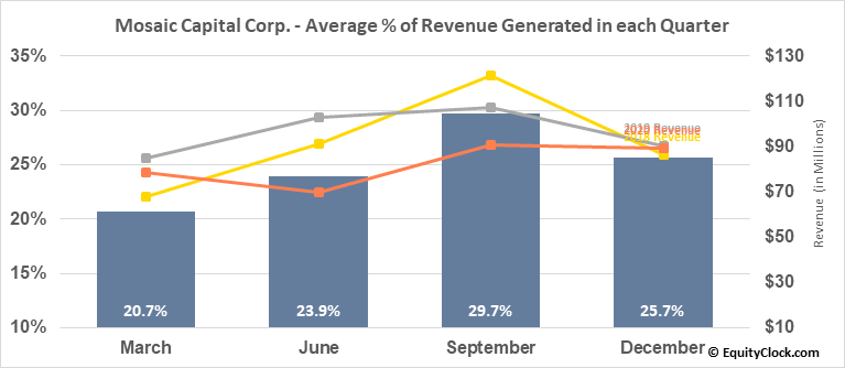 Mosaic Capital Corp. (TSXV:M.V) Revenue Seasonality