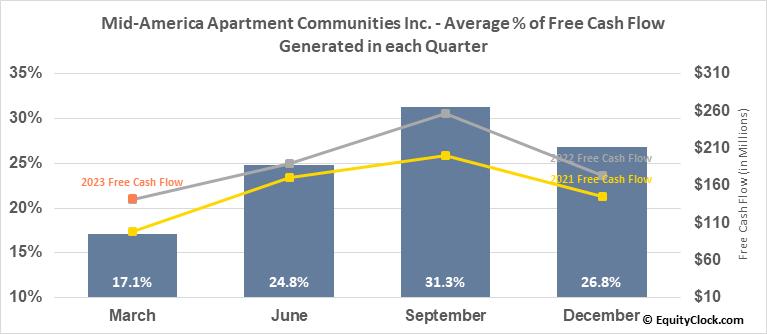 Mid-America Apartment Communities Inc. (NYSE:MAA) Free Cash Flow Seasonality