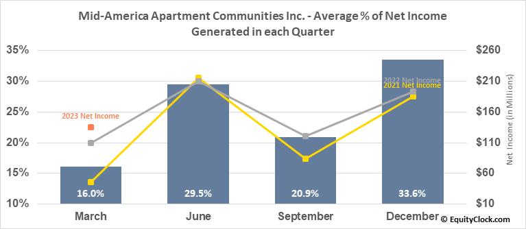 Mid-America Apartment Communities Inc. (NYSE:MAA) Net Income Seasonality