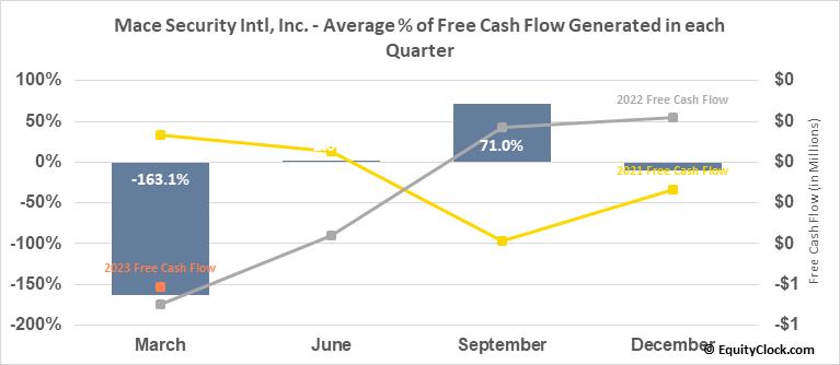 Mace Security Intl, Inc. (OTCMKT:MACE) Free Cash Flow Seasonality