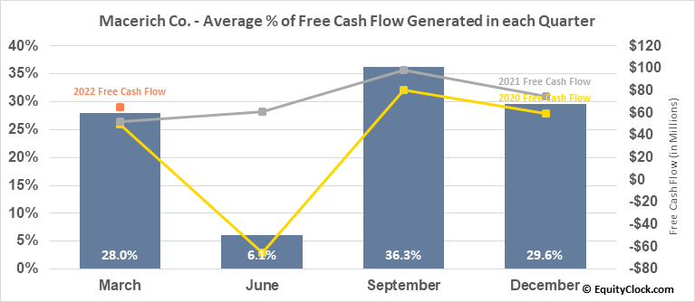 Macerich Co. (NYSE:MAC) Free Cash Flow Seasonality