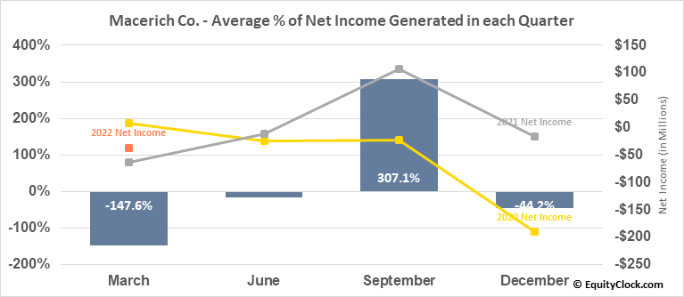 Macerich Co. (NYSE:MAC) Net Income Seasonality