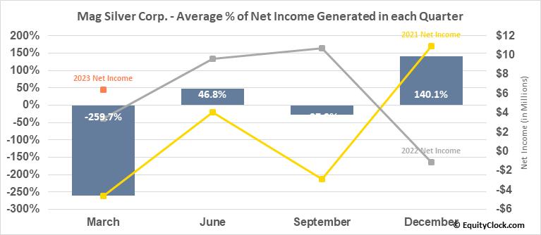 Mag Silver Corp. (TSE:MAG.TO) Net Income Seasonality