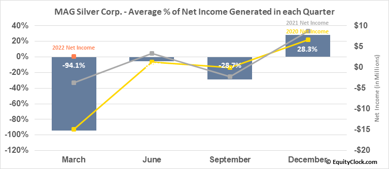 MAG Silver Corp. (AMEX:MAG) Net Income Seasonality