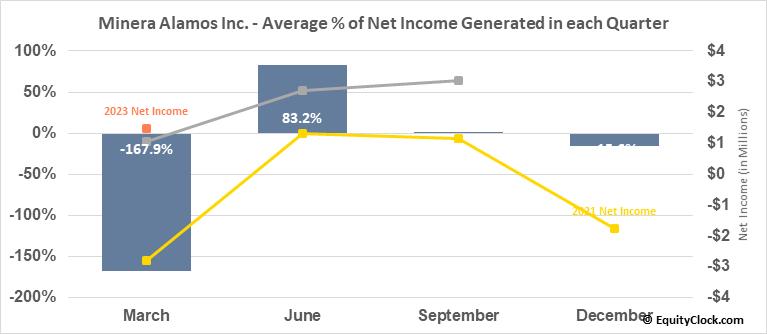 Minera Alamos Inc. (TSXV:MAI.V) Net Income Seasonality