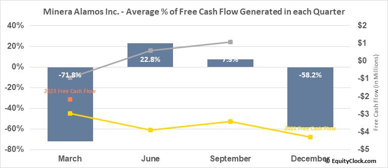 Minera Alamos Inc. (OTCMKT:MAIFF) Free Cash Flow Seasonality