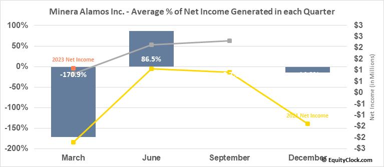 Minera Alamos Inc. (OTCMKT:MAIFF) Net Income Seasonality