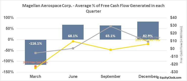 Magellan Aerospace Corp. (TSE:MAL.TO) Free Cash Flow Seasonality