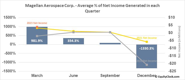 Magellan Aerospace Corp. (TSE:MAL.TO) Net Income Seasonality