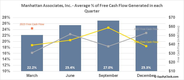 Manhattan Associates, Inc. (NASD:MANH) Free Cash Flow Seasonality