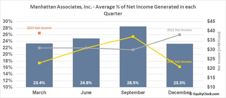 Manhattan Associates, Inc. (NASD:MANH) Net Income Seasonality