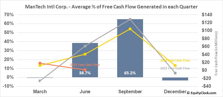 ManTech Intl Corp. (NASD:MANT) Free Cash Flow Seasonality