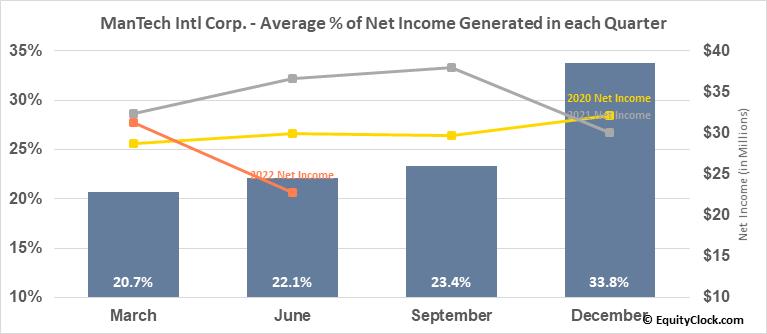 ManTech Intl Corp. (NASD:MANT) Net Income Seasonality