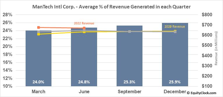 ManTech Intl Corp. (NASD:MANT) Revenue Seasonality