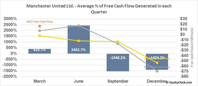 Manchester United Ltd. (NYSE:MANU) Free Cash Flow Seasonality