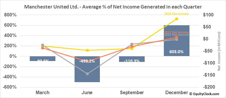 Manchester United Ltd. (NYSE:MANU) Net Income Seasonality