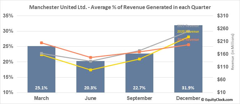 Manchester United Ltd. (NYSE:MANU) Revenue Seasonality