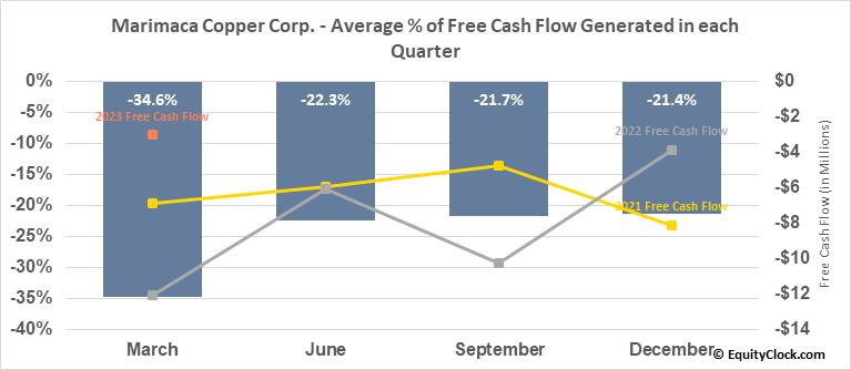 Marimaca Copper Corp. (TSE:MARI.TO) Free Cash Flow Seasonality
