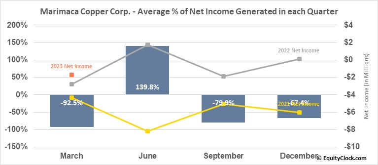 Marimaca Copper Corp. (TSE:MARI.TO) Net Income Seasonality