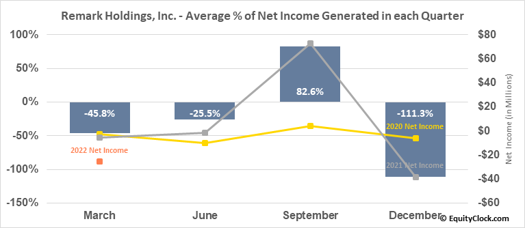 Remark Holdings, Inc. (NASD:MARK) Net Income Seasonality
