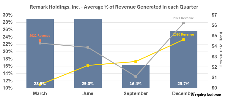 Remark Holdings, Inc. (NASD:MARK) Revenue Seasonality