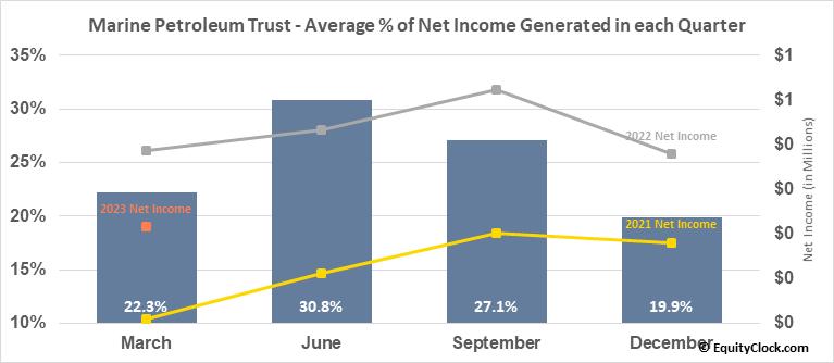 Marine Petroleum Trust (NASD:MARPS) Net Income Seasonality