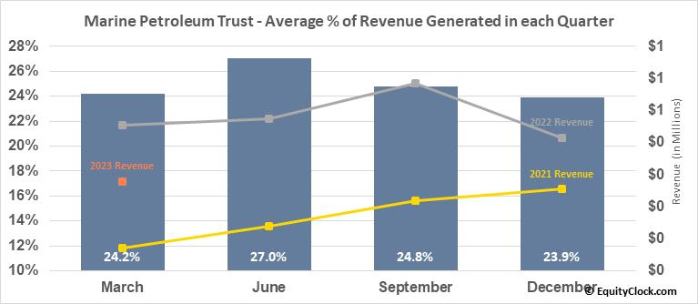 Marine Petroleum Trust (NASD:MARPS) Revenue Seasonality