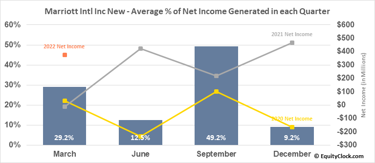 Marriott Intl Inc New (NASD:MAR) Net Income Seasonality