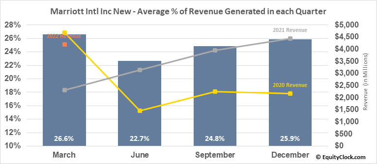 Marriott Intl Inc New (NASD:MAR) Revenue Seasonality