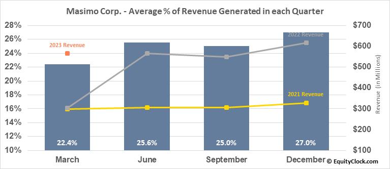 Masimo Corp. (NASD:MASI) Revenue Seasonality