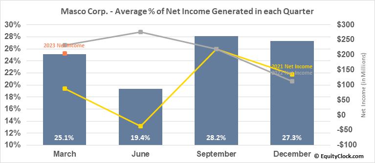 Masco Corp. (NYSE:MAS) Net Income Seasonality