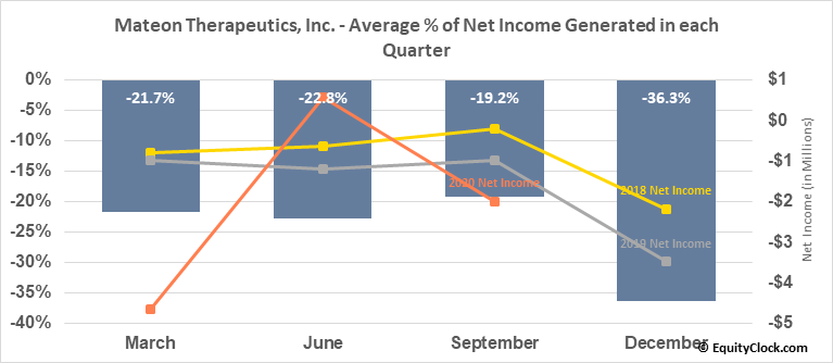 Mateon Therapeutics, Inc. (OTCMKT:MATN) Net Income Seasonality