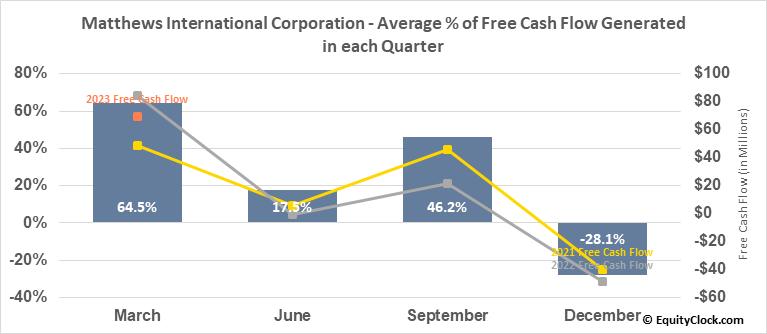 Matthews International Corporation (NASD:MATW) Free Cash Flow Seasonality
