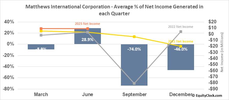 Matthews International Corporation (NASD:MATW) Net Income Seasonality