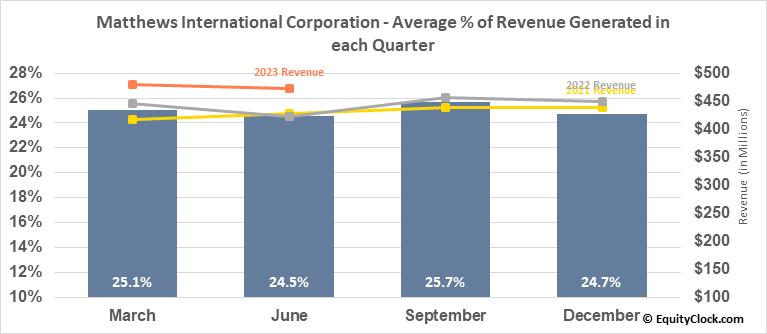 Matthews International Corporation (NASD:MATW) Revenue Seasonality