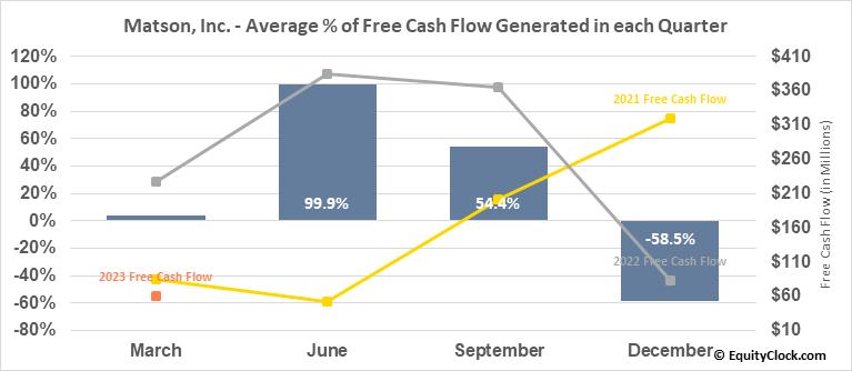 Matson, Inc. (NYSE:MATX) Free Cash Flow Seasonality