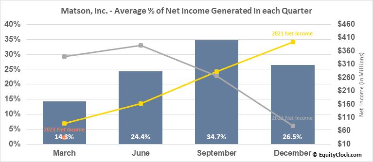 Matson, Inc. (NYSE:MATX) Net Income Seasonality