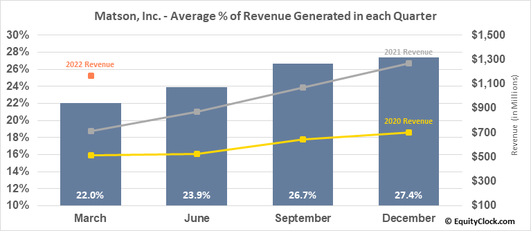 Matson, Inc. (NYSE:MATX) Revenue Seasonality
