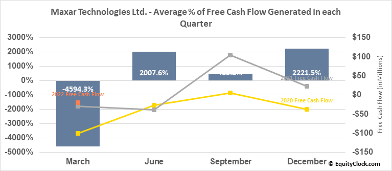 Maxar Technologies Ltd. (TSE:MAXR.TO) Free Cash Flow Seasonality