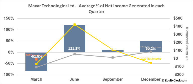 Maxar Technologies Ltd. (TSE:MAXR.TO) Net Income Seasonality