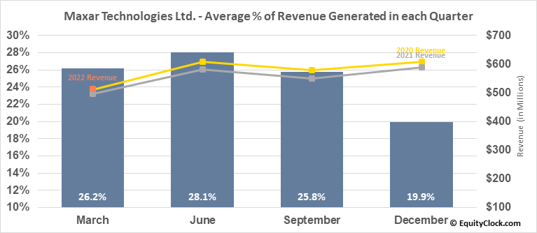 Maxar Technologies Ltd. (TSE:MAXR.TO) Revenue Seasonality