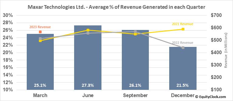 Maxar Technologies Ltd. (TSE:MAXR.TO) Revenue Seasonality
