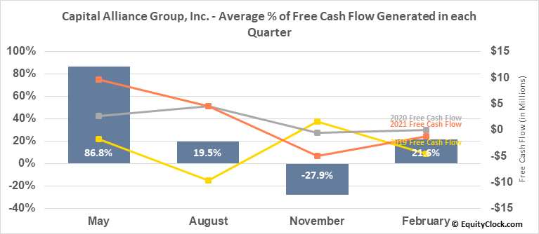 Capital Alliance Group, Inc. (TSE:MBA.TO) Free Cash Flow Seasonality