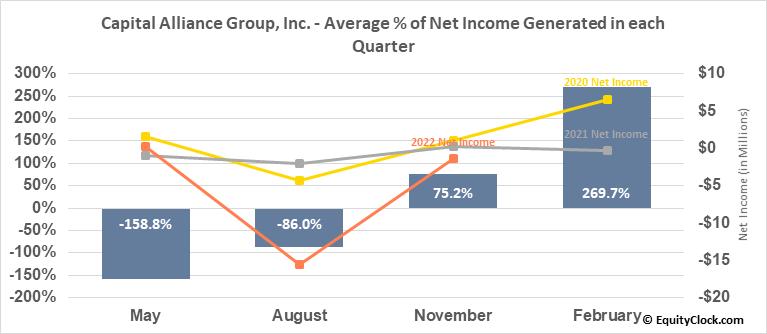 Capital Alliance Group, Inc. (TSE:MBA.TO) Net Income Seasonality