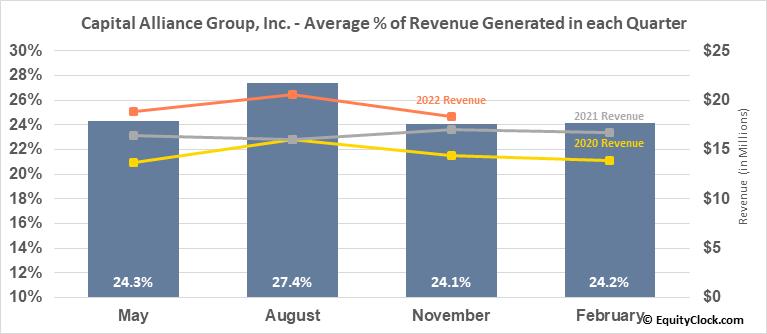 Capital Alliance Group, Inc. (TSE:MBA.TO) Revenue Seasonality