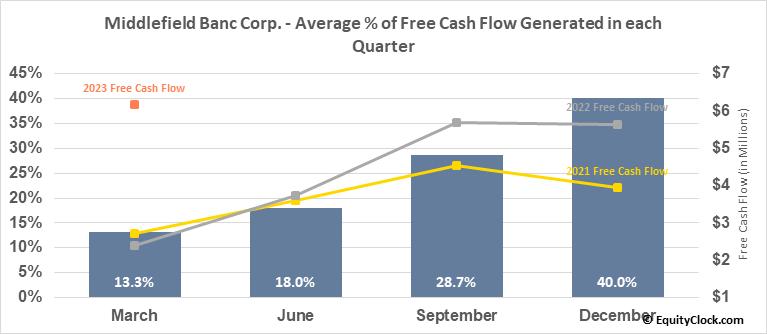 Middlefield Banc Corp. (NASD:MBCN) Free Cash Flow Seasonality