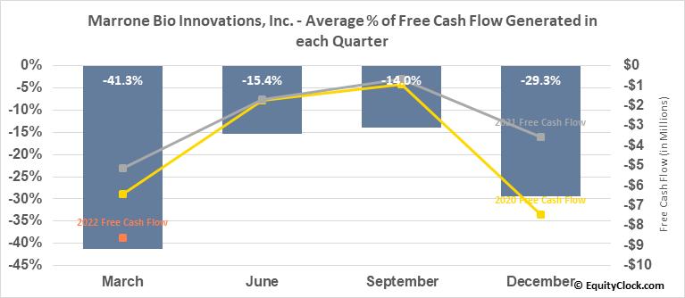 Marrone Bio Innovations, Inc. (NASD:MBII) Free Cash Flow Seasonality
