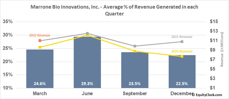 Marrone Bio Innovations, Inc. (NASD:MBII) Revenue Seasonality