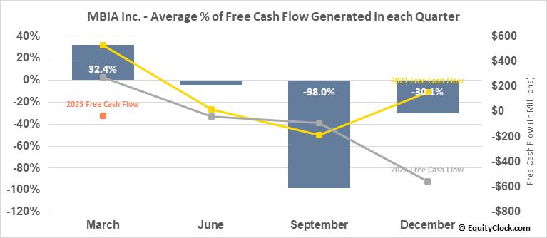 MBIA Inc. (NYSE:MBI) Free Cash Flow Seasonality